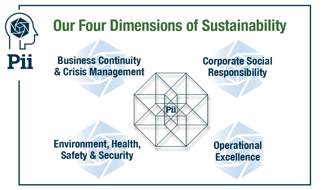 Four-Dimensions-of-Sustainability